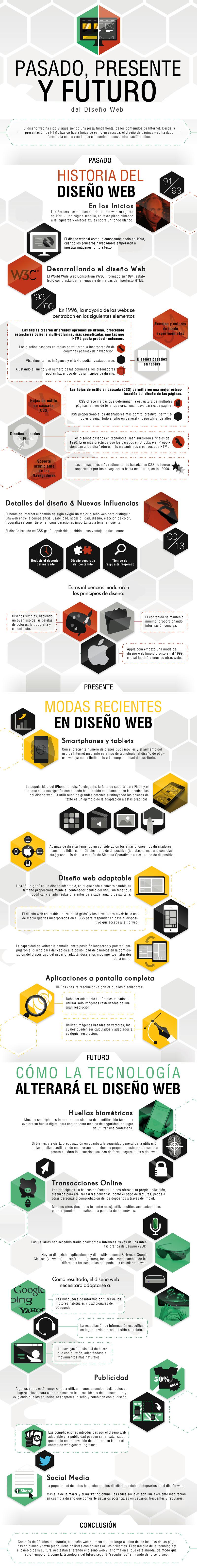 Infografía sobre la historia del diseño web